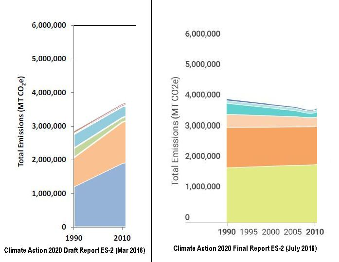 Climate Action 2020 Baseline Trend, Draft vs. Final Reports