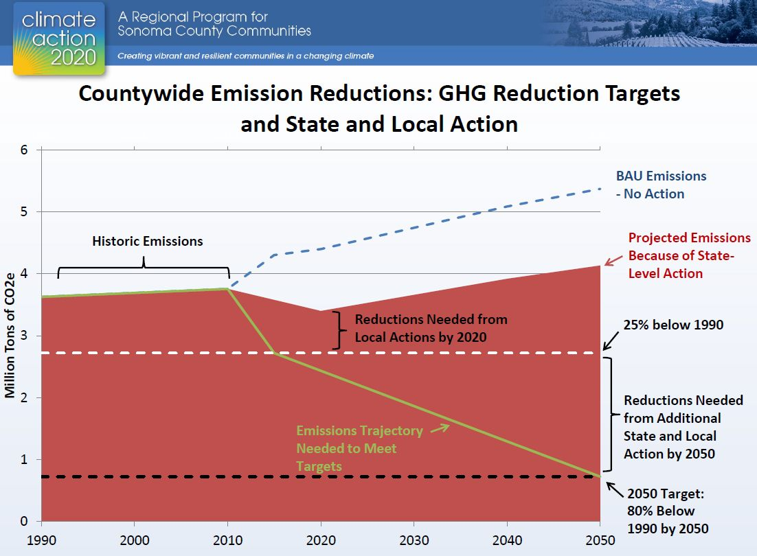 Fig. 5. Historic Emissions, CA2020 Stakeholder Meeting #1 (RCPA, Jan.22, 2013)