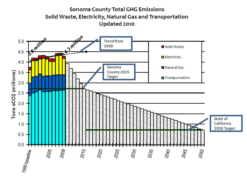 Fig. 3. Sonoma County GHG Emissions Baseline and Trend (2010, Center for Climate Protection)