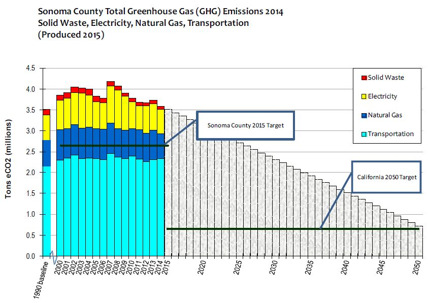 Fig. 4. Sonoma County GHG Emissions Baseline (2015, Center for Climate Protection)