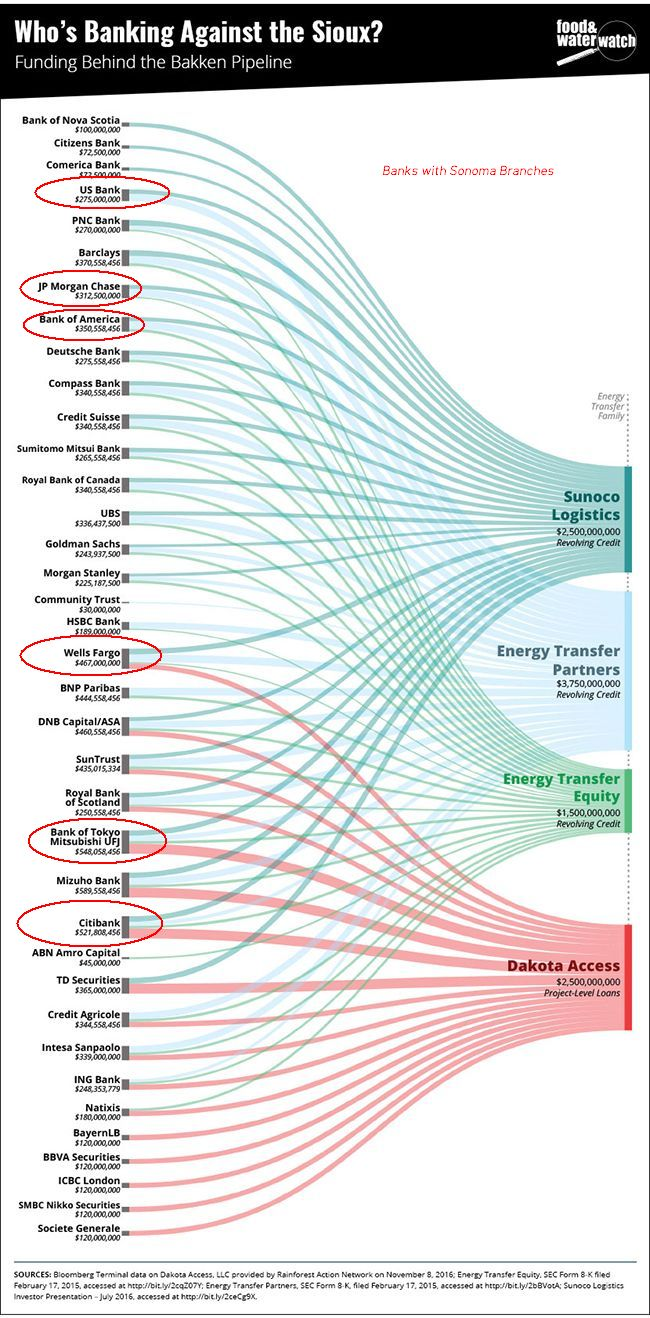 Sonoma Banks which have loaned money to DAPL