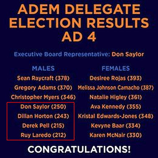 Assembly District 4 Delegate Election Results