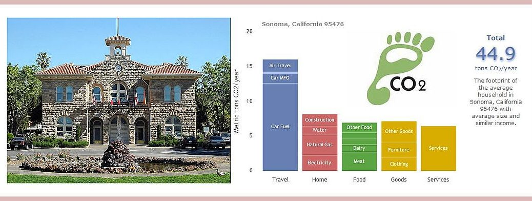 Sonoma Plaza - Sonoma City Hall - Carbon Footprint