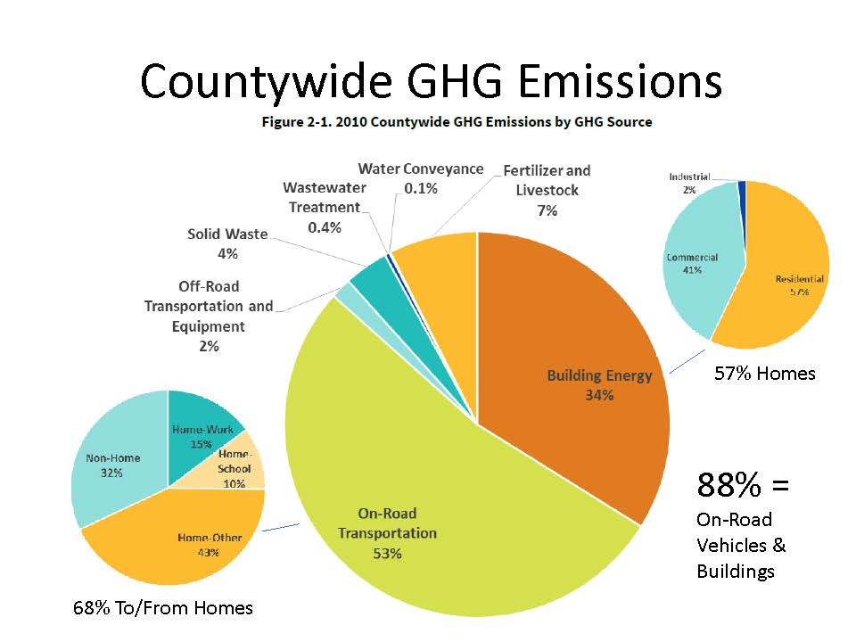Sonoma County Official GHG Inventory (2010)